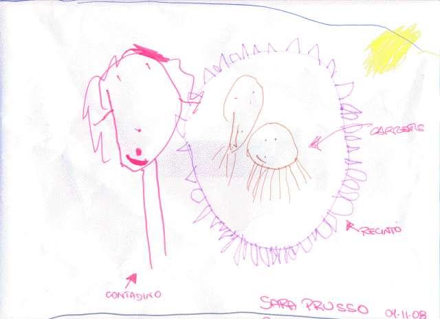 Scuole In Fattoria Didattica Disegni Bambini Sara Prusso 3 Anni